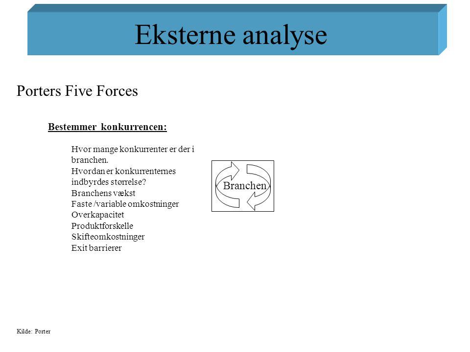 Eksterne analyse Porters Five Forces Branchen Bestemmer konkurrencen: