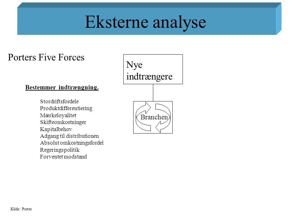 Eksterne analyse Porters Five Forces Nye indtrængere Branchen