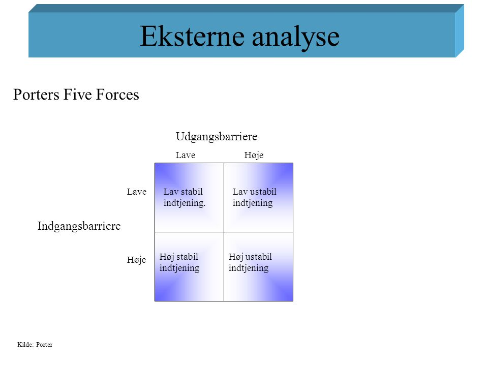 Eksterne analyse Porters Five Forces Udgangsbarriere Indgangsbarriere