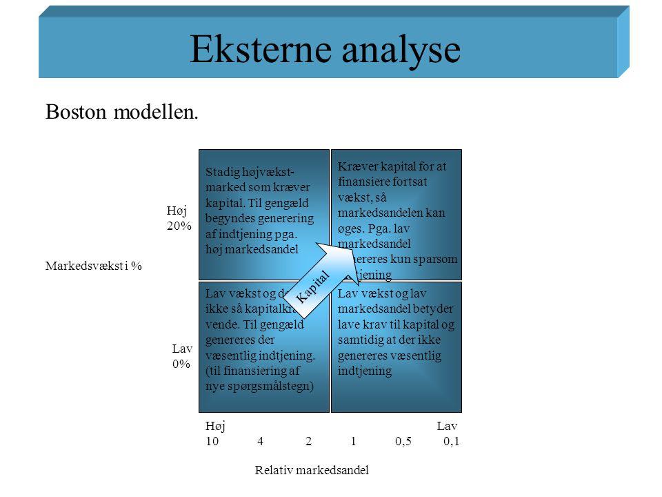 Eksterne analyse Boston modellen.