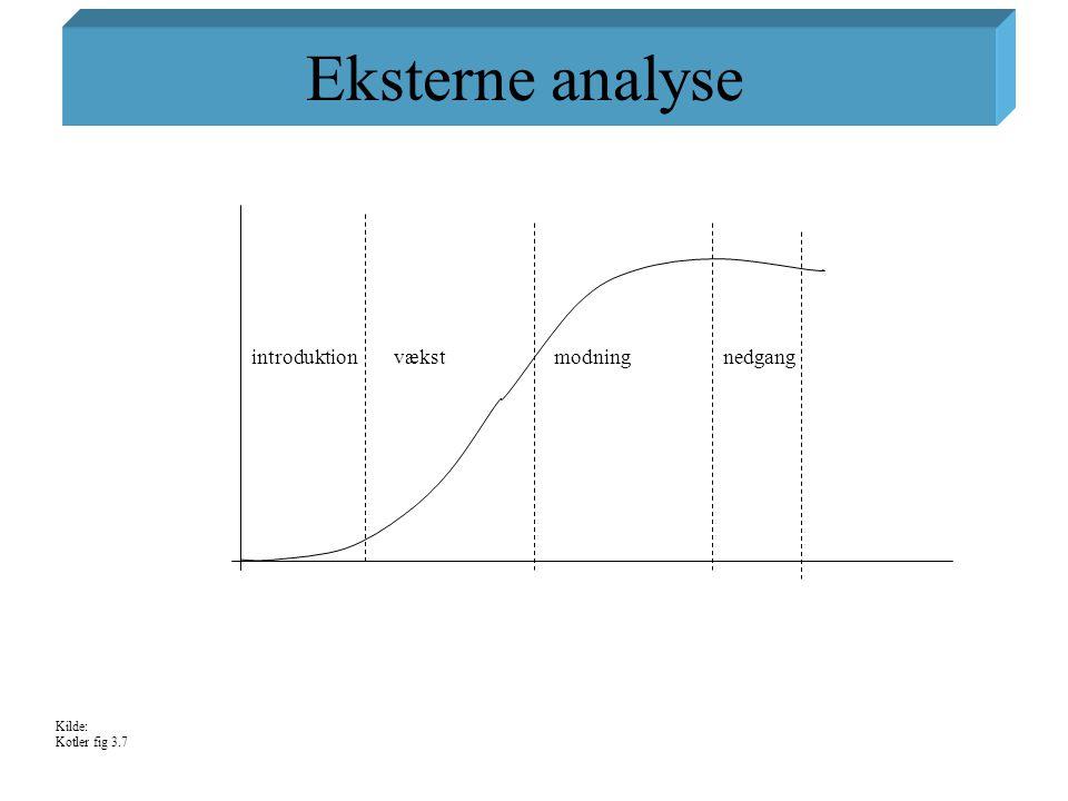 Eksterne analyse introduktion vækst modning nedgang Kilde: