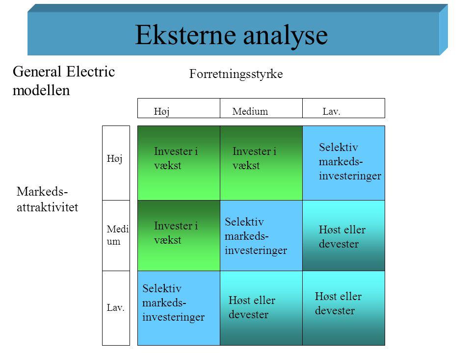 Eksterne analyse General Electric modellen Forretningsstyrke