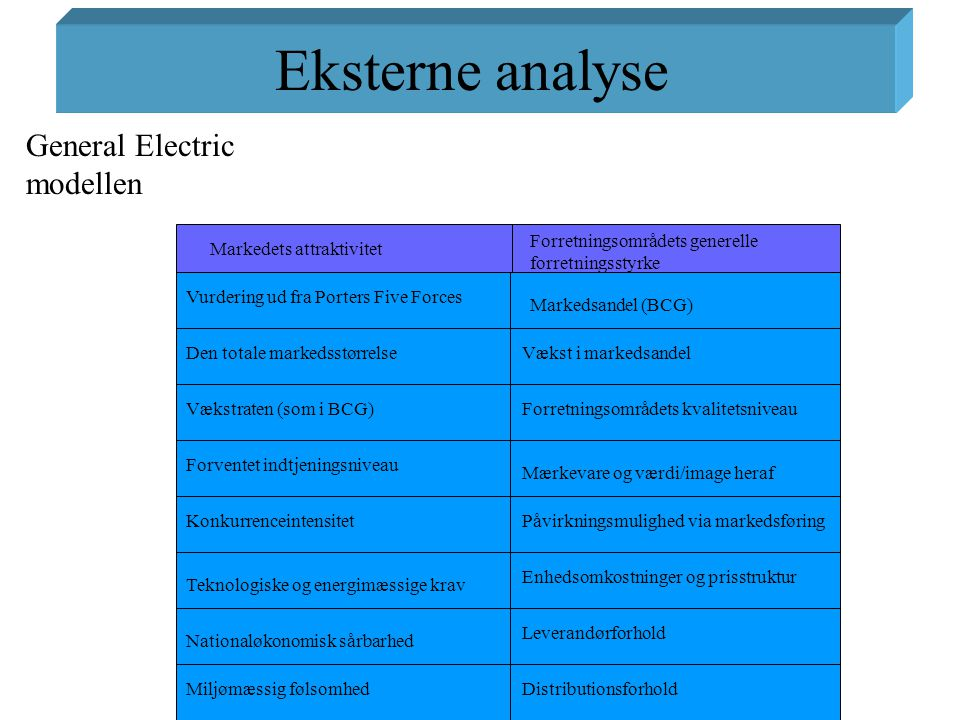 Eksterne analyse General Electric modellen