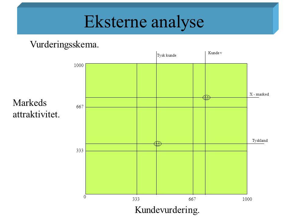 Eksterne analyse Vurderingsskema. Markeds attraktivitet.