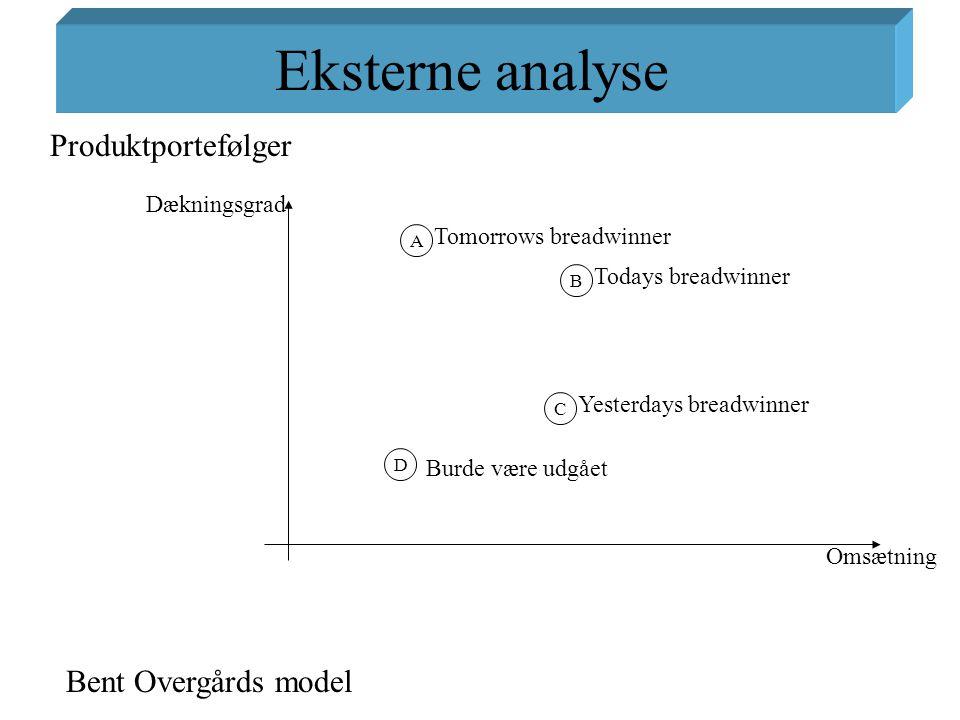 Eksterne analyse Produktportefølger Bent Overgårds model Dækningsgrad