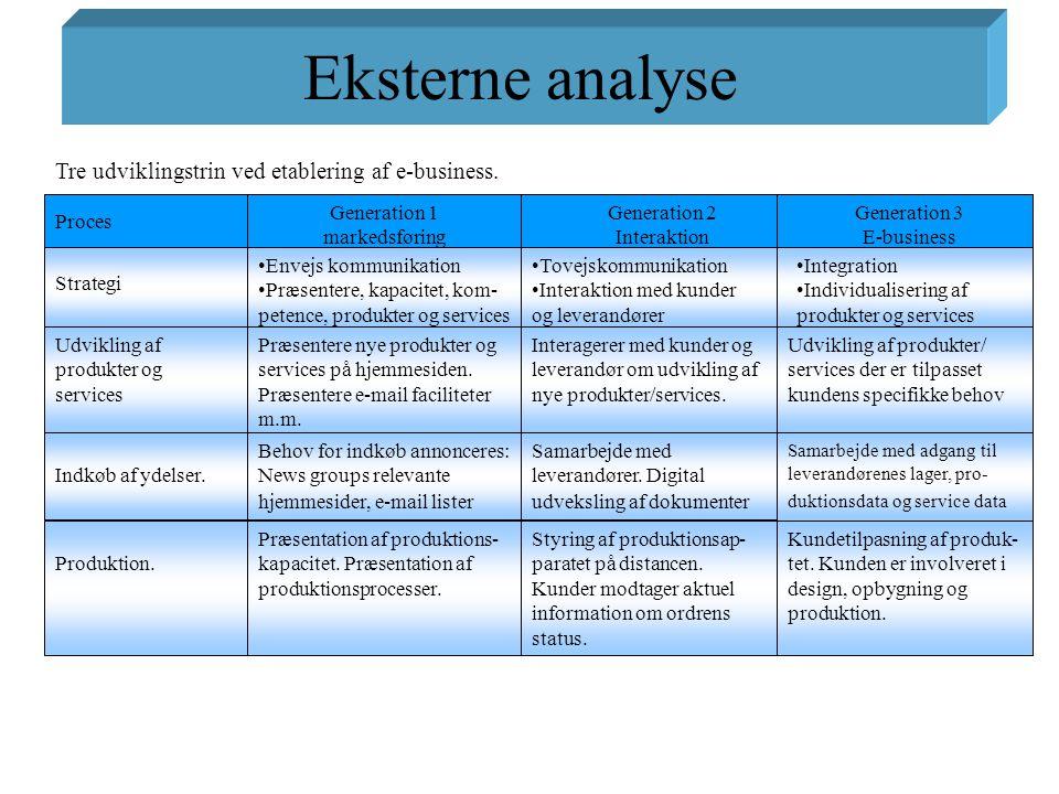 Eksterne analyse Tre udviklingstrin ved etablering af e-business.