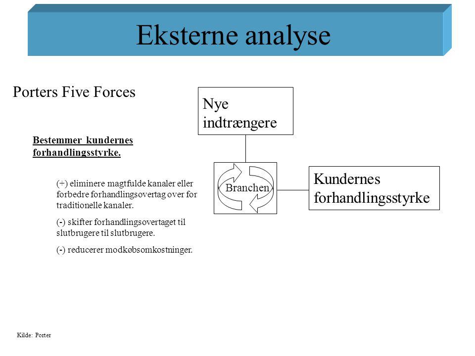 Eksterne analyse Porters Five Forces Nye indtrængere