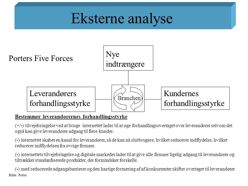 Eksterne analyse Nye indtrængere Porters Five Forces