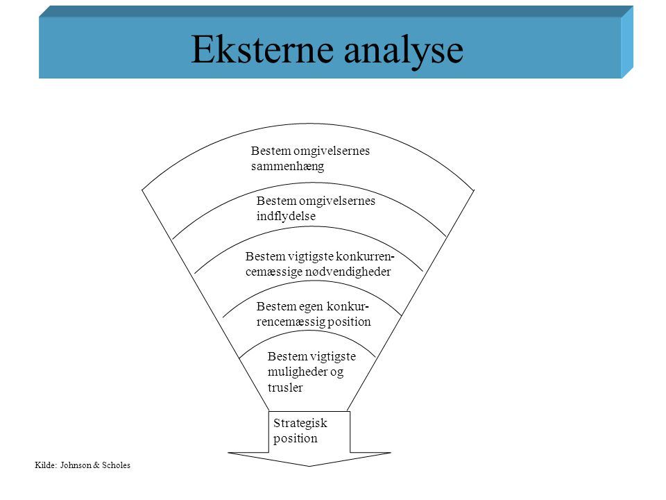 Eksterne analyse Bestem omgivelsernes sammenhæng