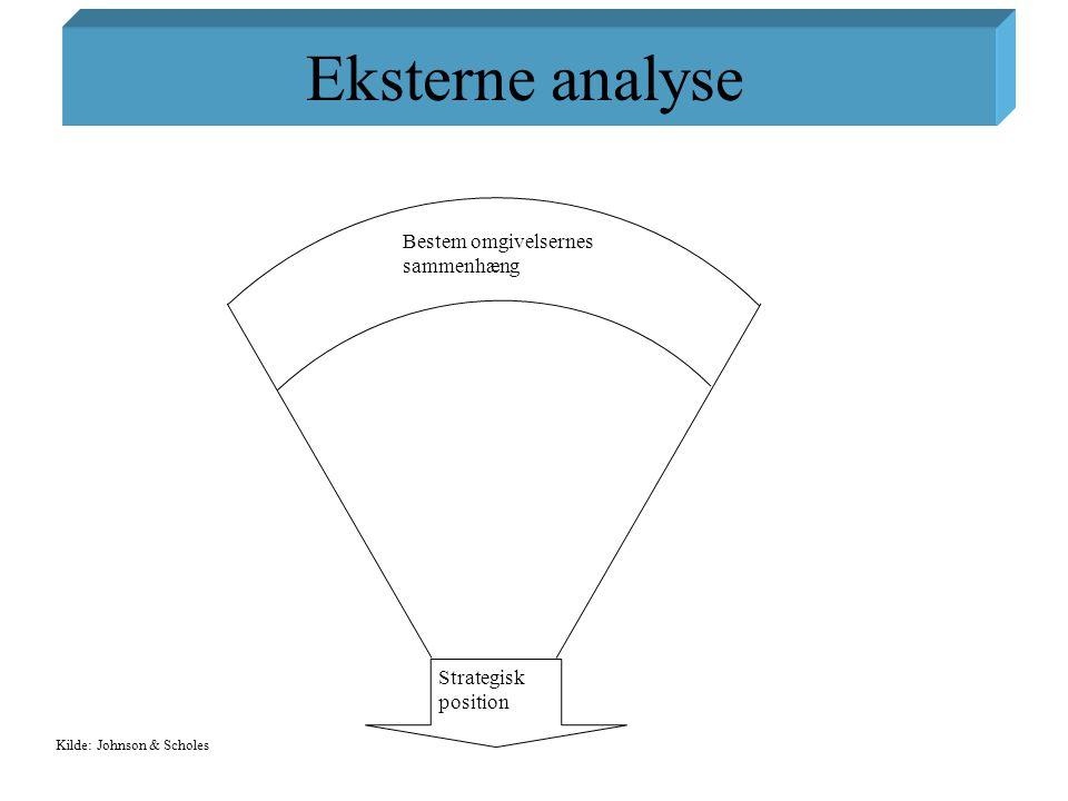 Eksterne analyse Bestem omgivelsernes sammenhæng Strategisk position