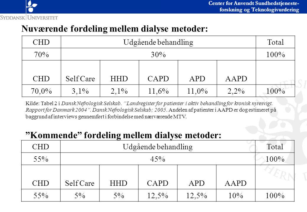 Nuværende fordeling mellem dialyse metoder: