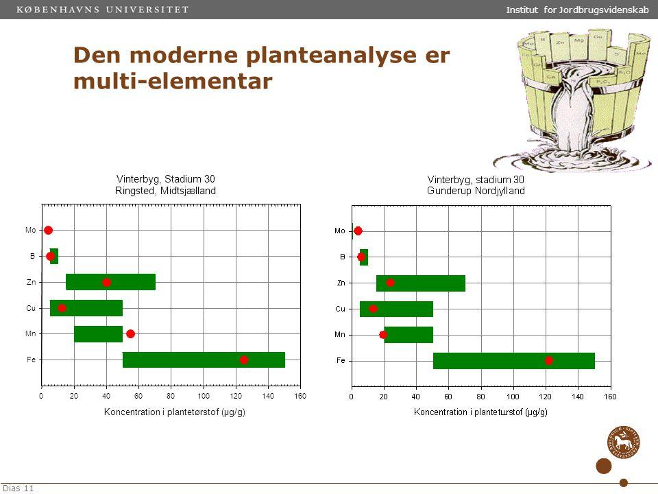Den moderne planteanalyse er multi-elementar