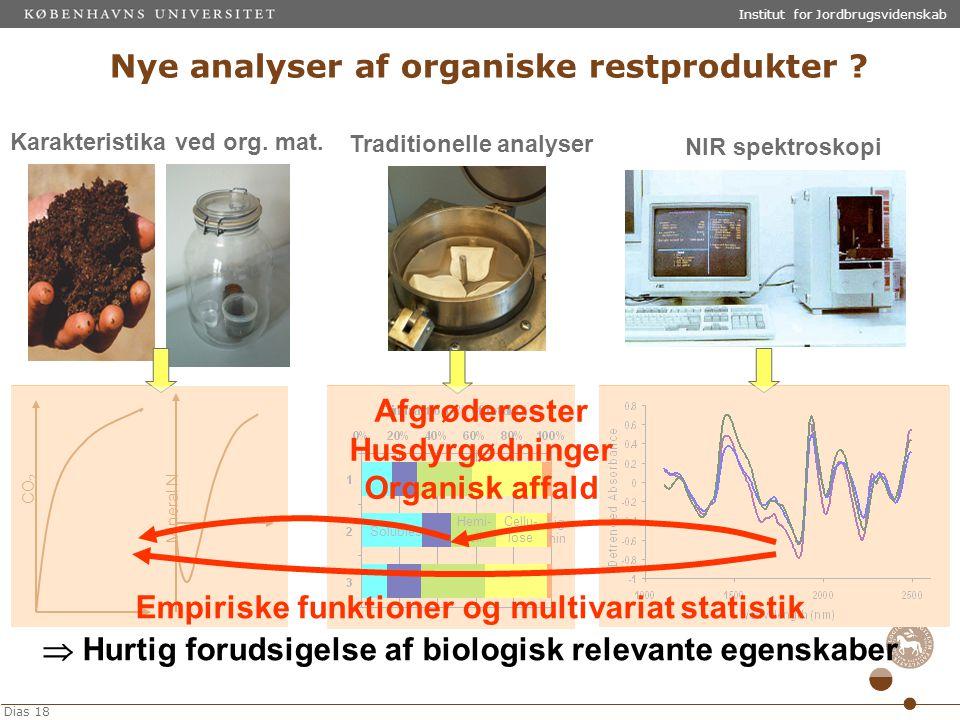 Nye analyser af organiske restprodukter