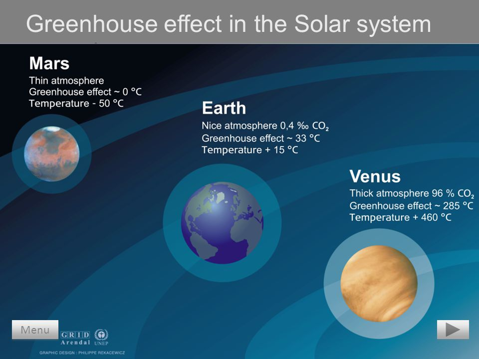 Greenhouse effect in the Solar system