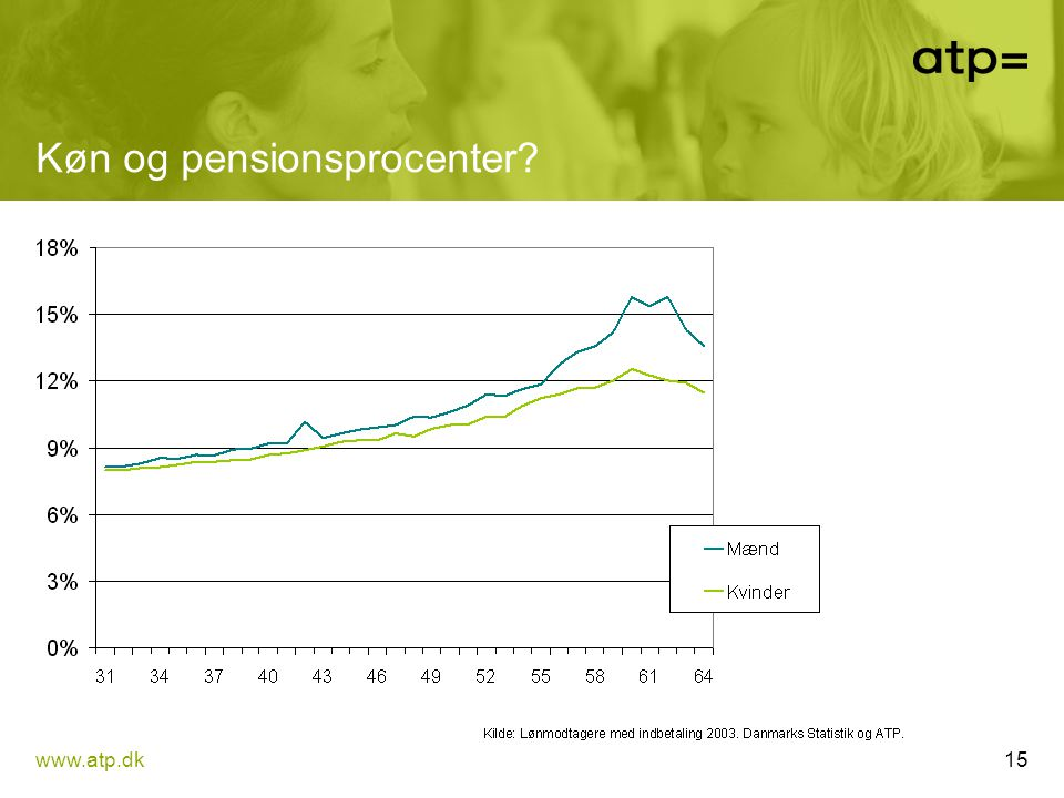 Køn og pensionsprocenter