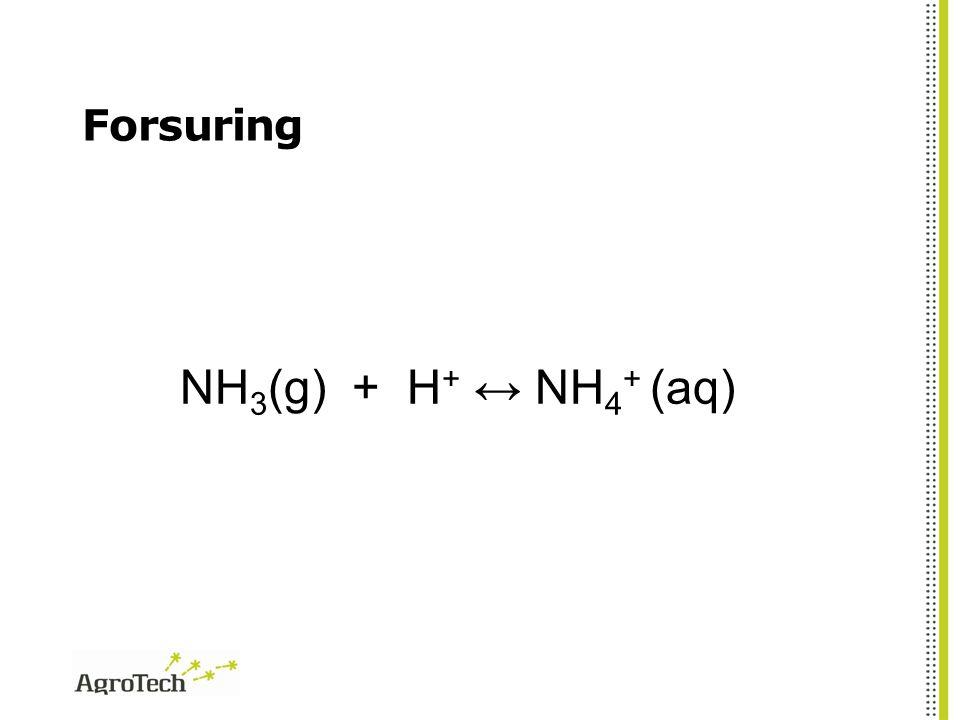 Forsuring NH3(g) + H+ ↔ NH4+ (aq)
