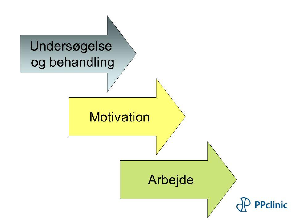 Undersøgelse og behandling Motivation Arbejde