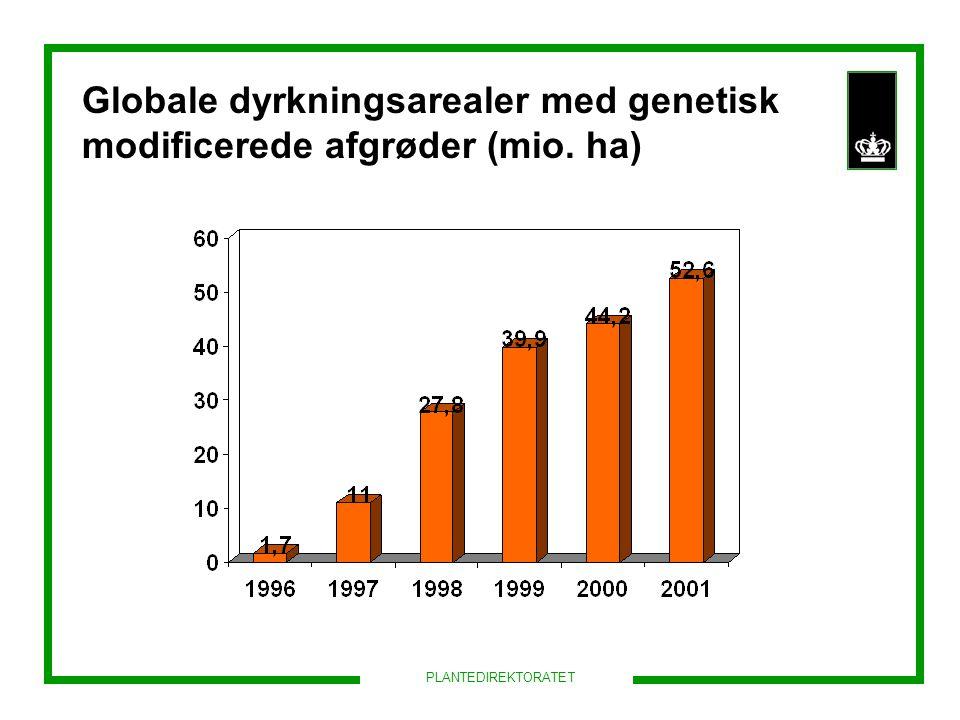 Globale dyrkningsarealer med genetisk modificerede afgrøder (mio. ha)