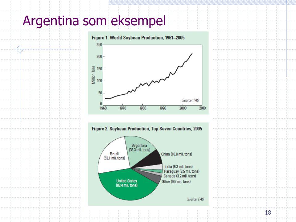 Argentina som eksempel