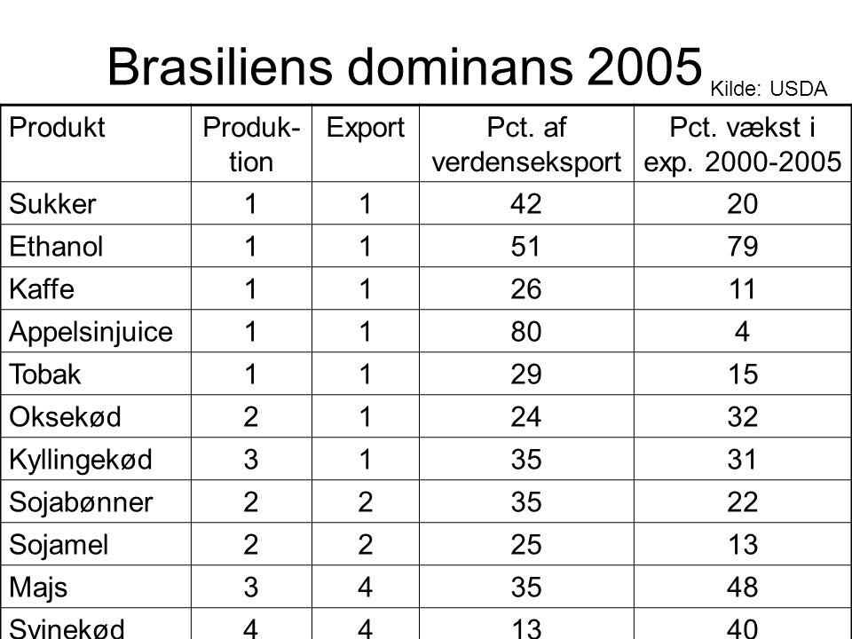 Brasiliens dominans 2005 Produkt Produk-tion Export