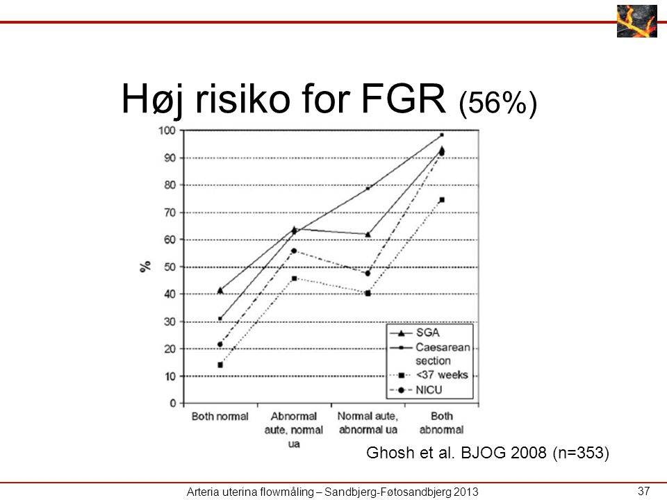 Høj risiko for FGR (56%) Ghosh et al. BJOG 2008 (n=353)