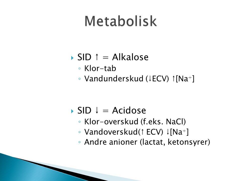 Metabolisk SID ↑ = Alkalose SID ↓ = Acidose Klor-tab