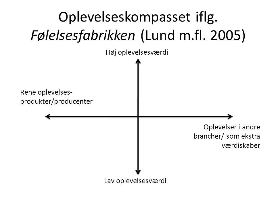 Oplevelseskompasset iflg. Følelsesfabrikken (Lund m.fl. 2005)