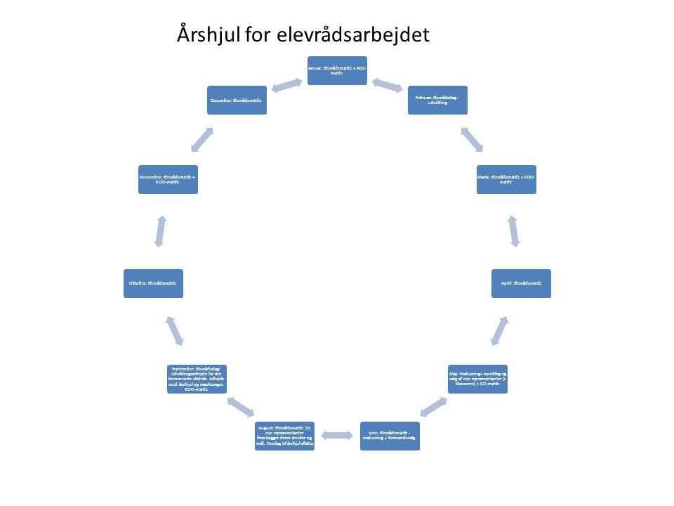 Årshjul for elevrådsarbejdet