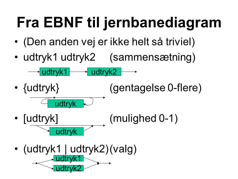 Fra EBNF til jernbanediagram