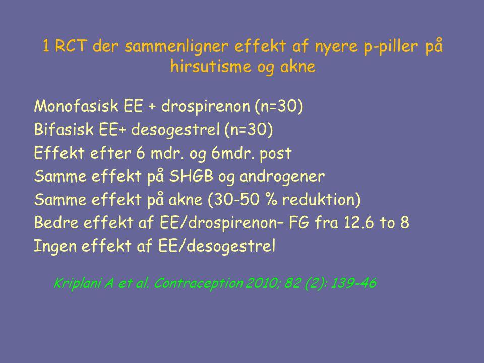 1 RCT der sammenligner effekt af nyere p-piller på hirsutisme og akne