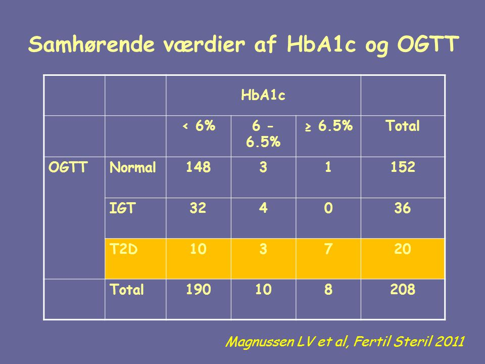 Samhørende værdier af HbA1c og OGTT