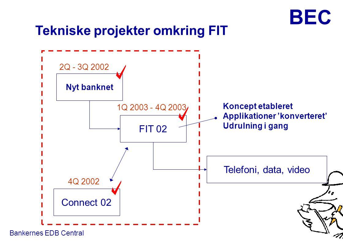 Tekniske projekter omkring FIT