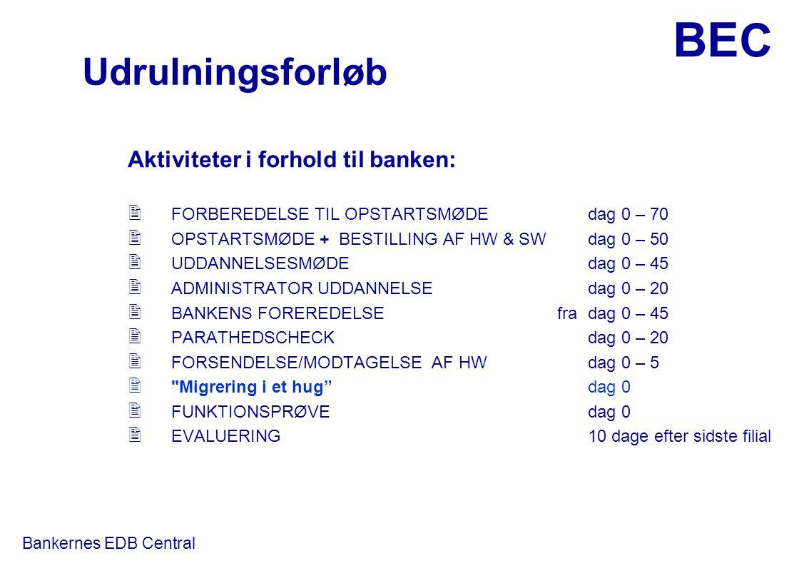 Udrulningsforløb Aktiviteter i forhold til banken: