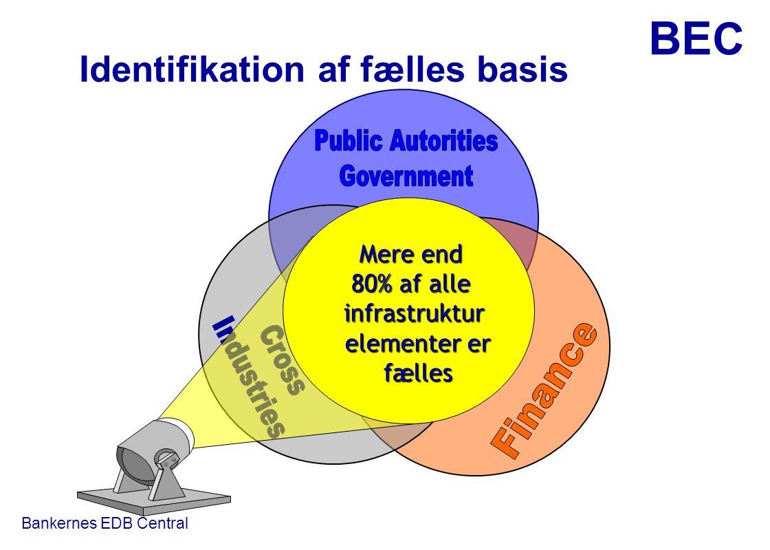 Identifikation af fælles basis