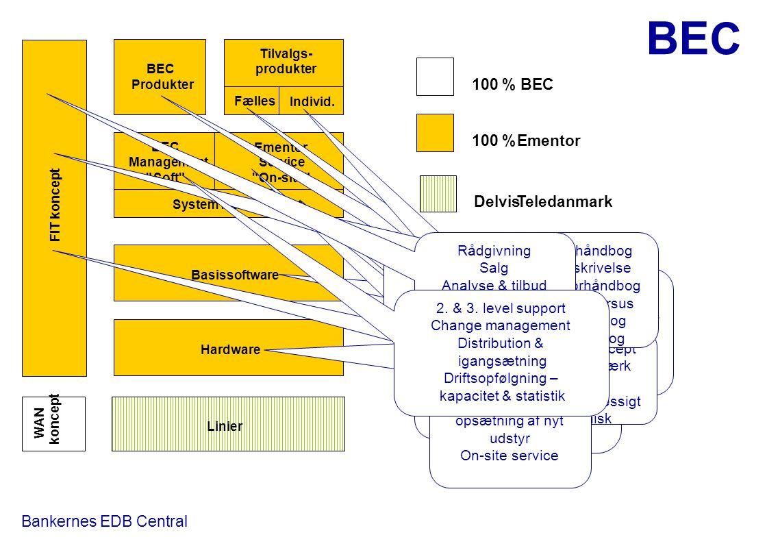 100 % BEC 100 % Ementor Delvis Teledanmark Rådgivning Salg