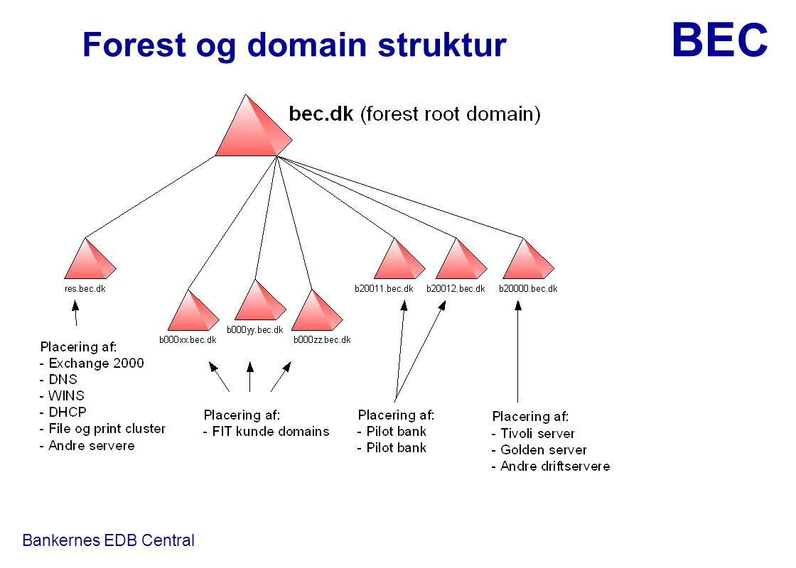Forest og domain struktur