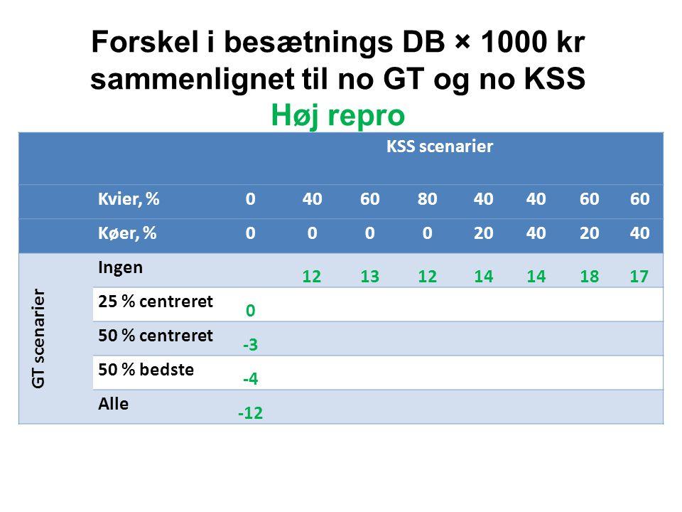 Forskel i besætnings DB × 1000 kr sammenlignet til no GT og no KSS