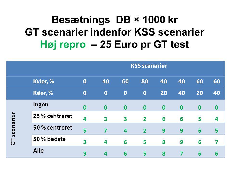 GT scenarier indenfor KSS scenarier Høj repro – 25 Euro pr GT test