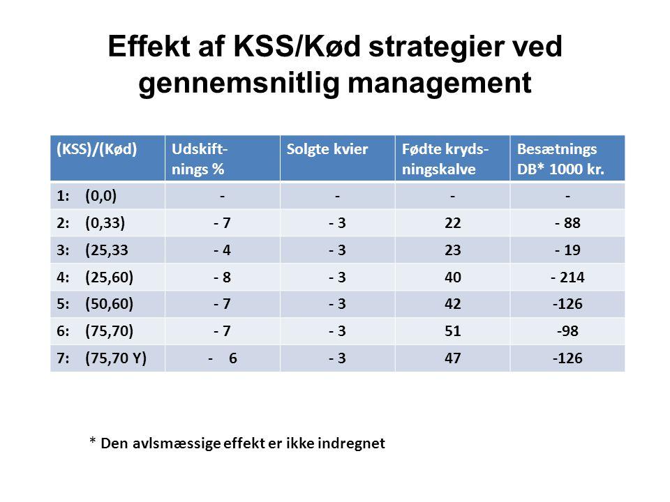 Effekt af KSS/Kød strategier ved gennemsnitlig management