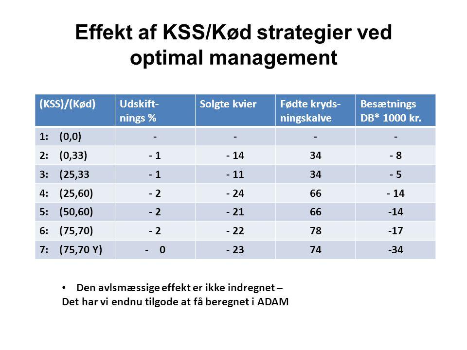 Effekt af KSS/Kød strategier ved