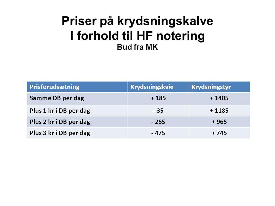 Priser på krydsningskalve I forhold til HF notering