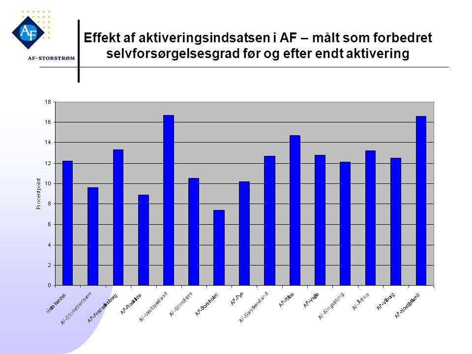 Effekt af aktiveringsindsatsen i AF – målt som forbedret selvforsørgelsesgrad før og efter endt aktivering