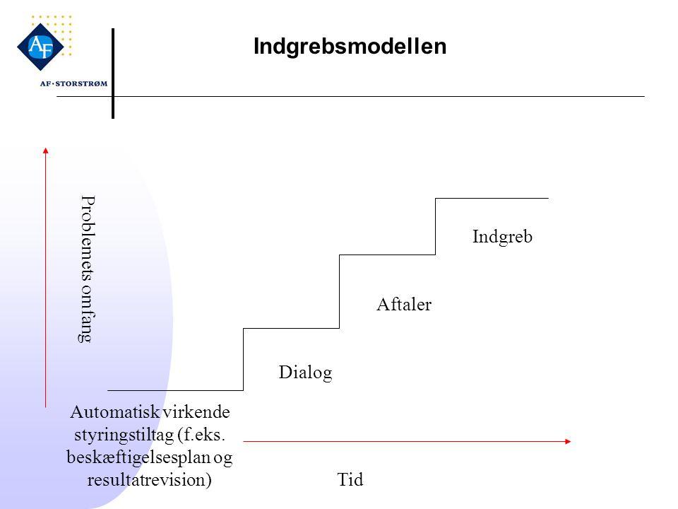 Indgrebsmodellen Problemets omfang Indgreb Aftaler Dialog
