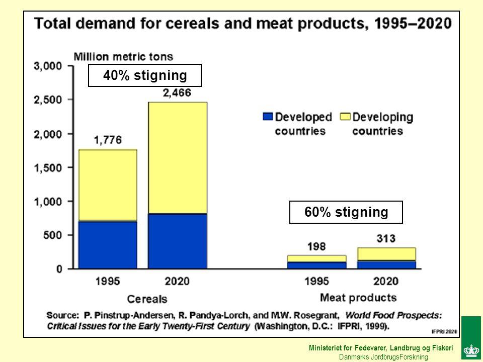 40% stigning 60% stigning. Ministeriet for Fødevarer, Landbrug og Fiskeri.