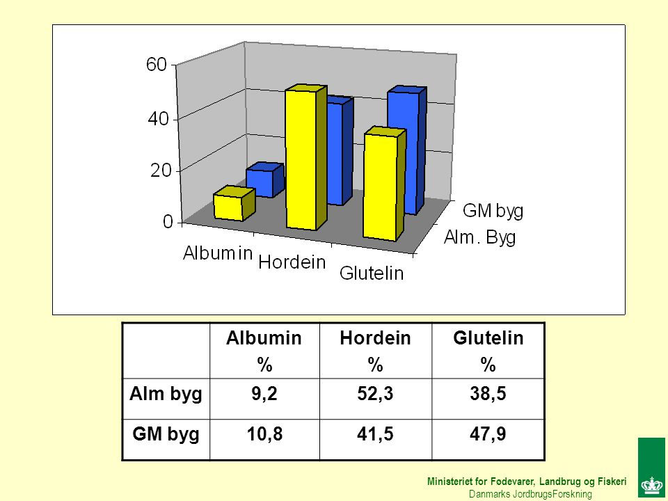 Albumin % Hordein Glutelin Alm byg 9,2 52,3 38,5 GM byg 10,8 41,5 47,9
