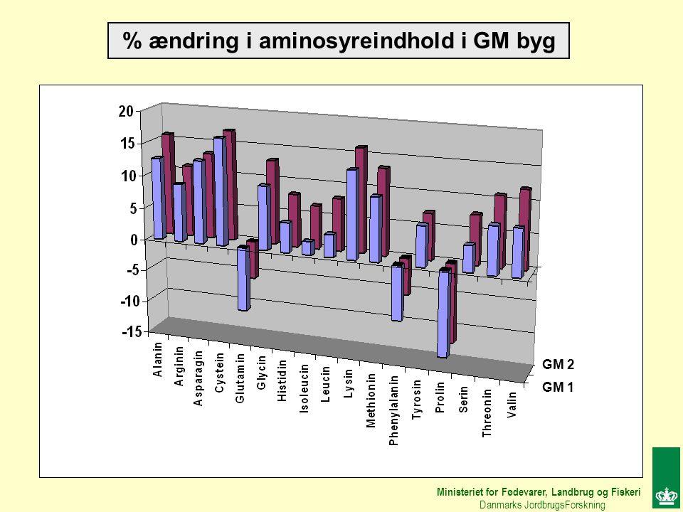 % ændring i aminosyreindhold i GM byg