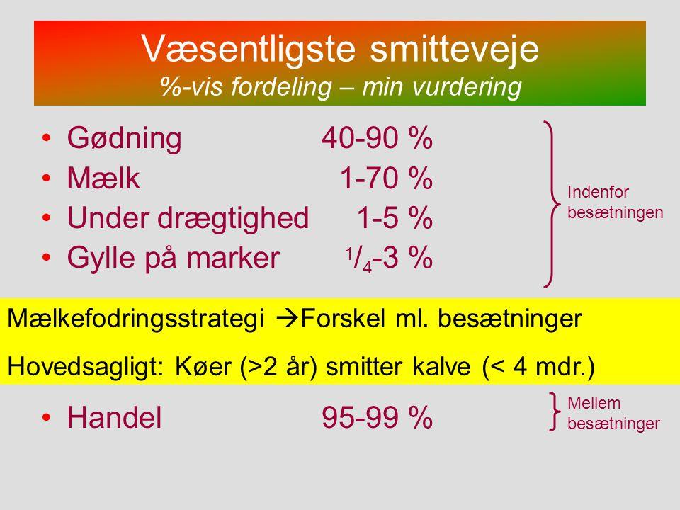 Væsentligste smitteveje %-vis fordeling – min vurdering