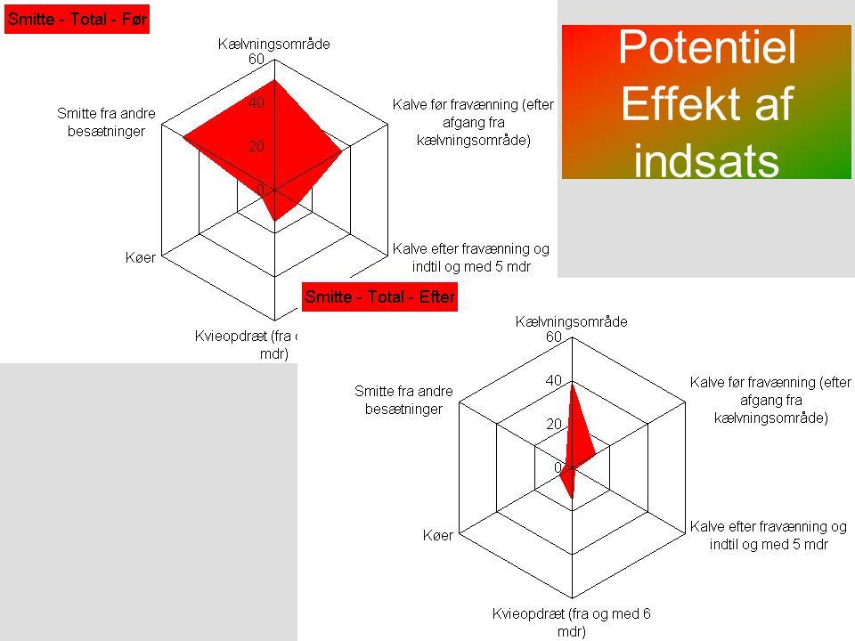 Potentiel Effekt af indsats