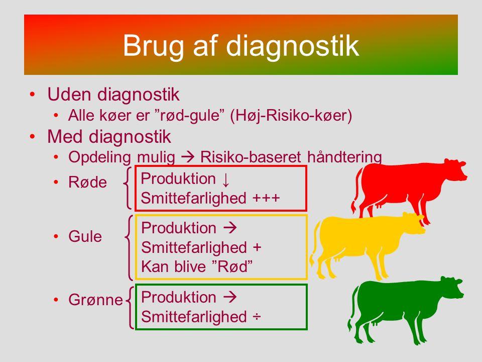 Brug af diagnostik Uden diagnostik Med diagnostik
