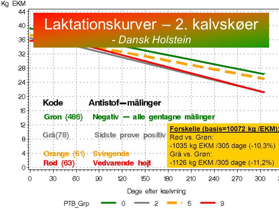 Laktationskurver – 2. kalvskøer - Dansk Holstein